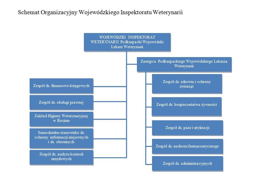 Schemat Organizacyjny WIW Krosno.jpeg